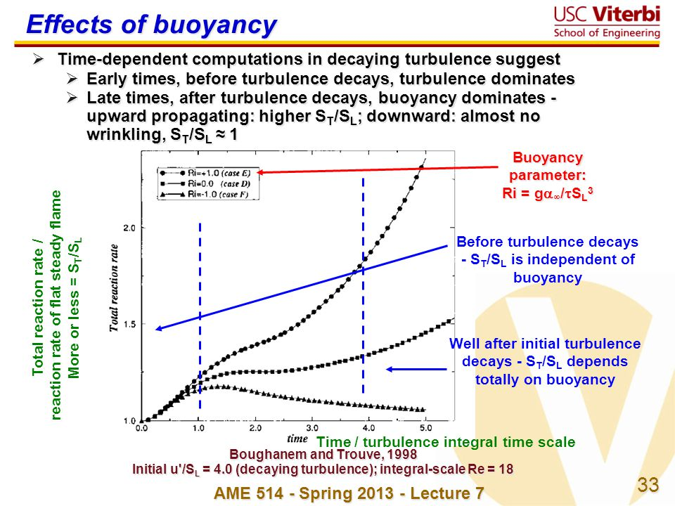 Effects of buoyancy Time-dependent computations in decaying turbulence suggest. Early times, before turbulence decays, turbulence dominates.