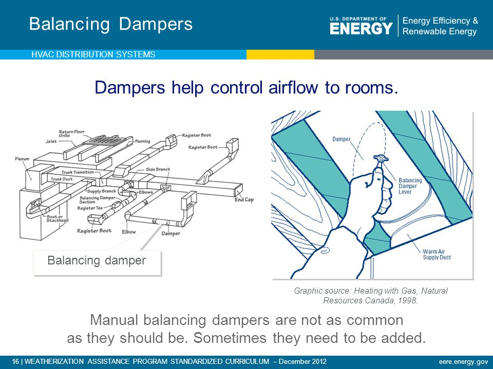 Dampers help control airflow to rooms.