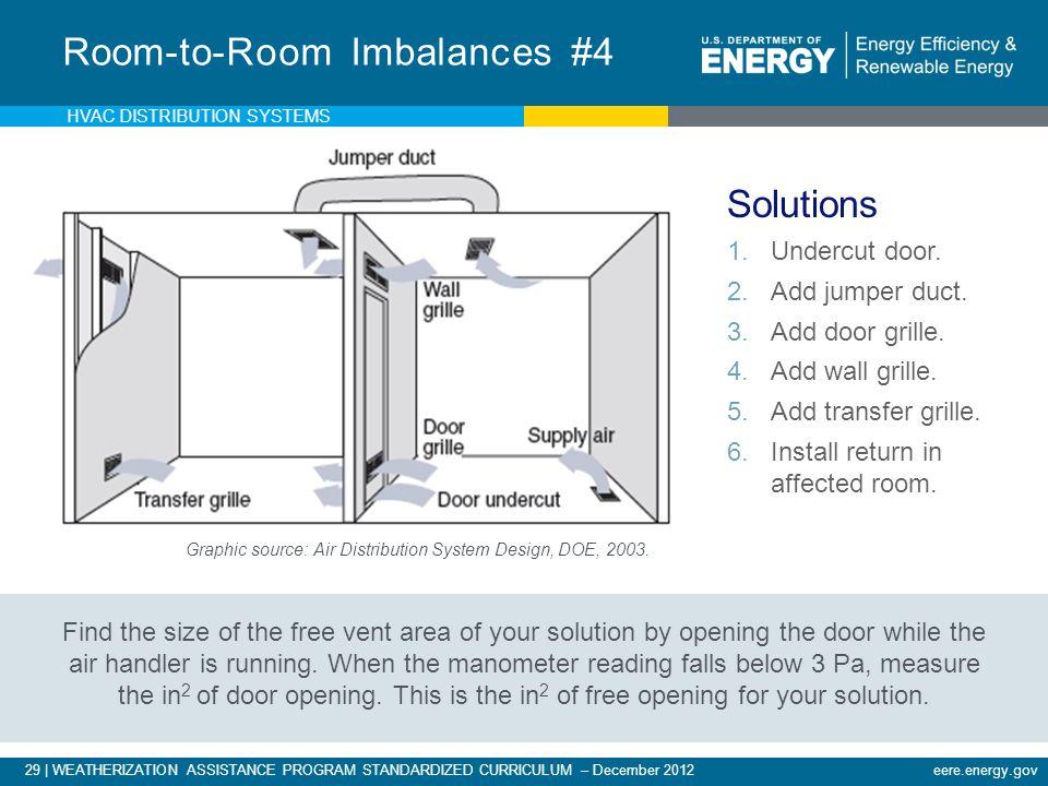 Room-to-Room Imbalances #4