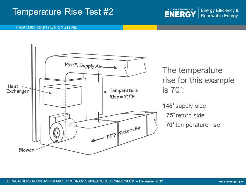 Measuring Temperature Rise & Calculating CFM
