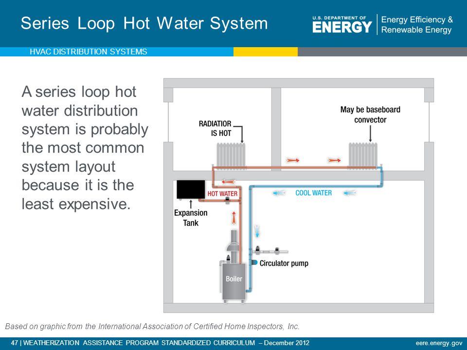 Series Loop Hot Water System