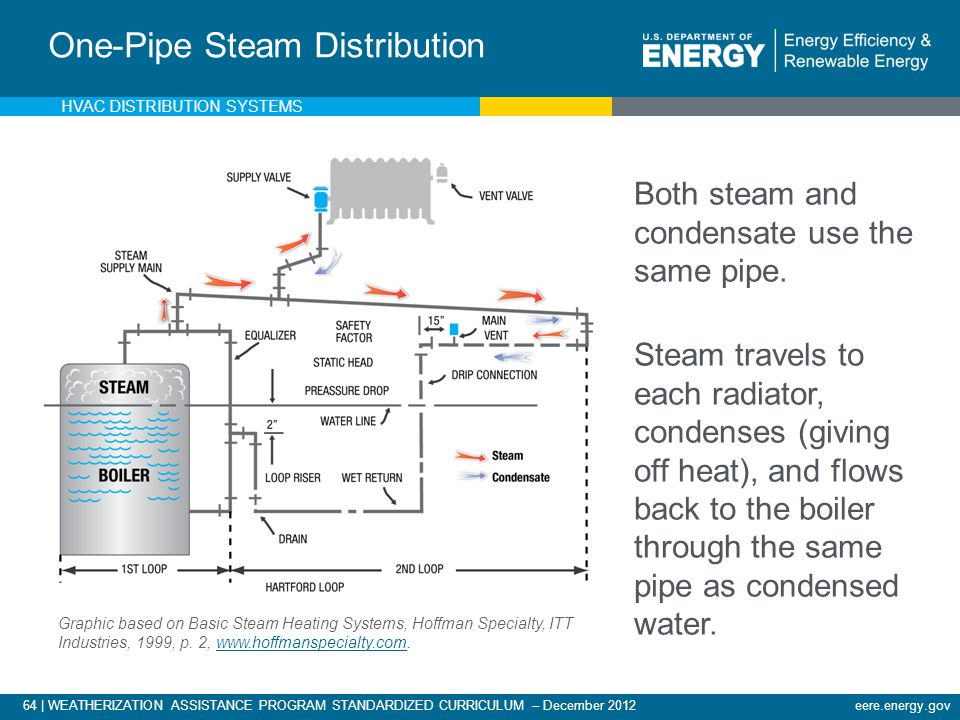 One-Pipe Steam Distribution
