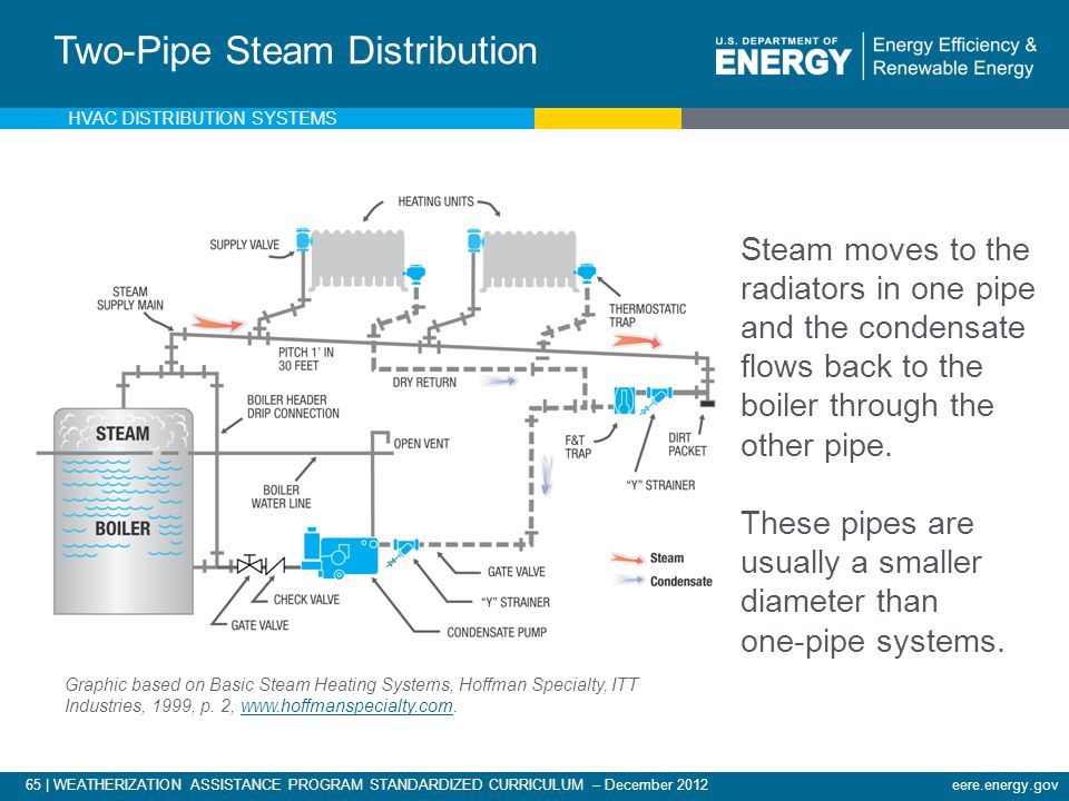 Two-Pipe Steam Distribution