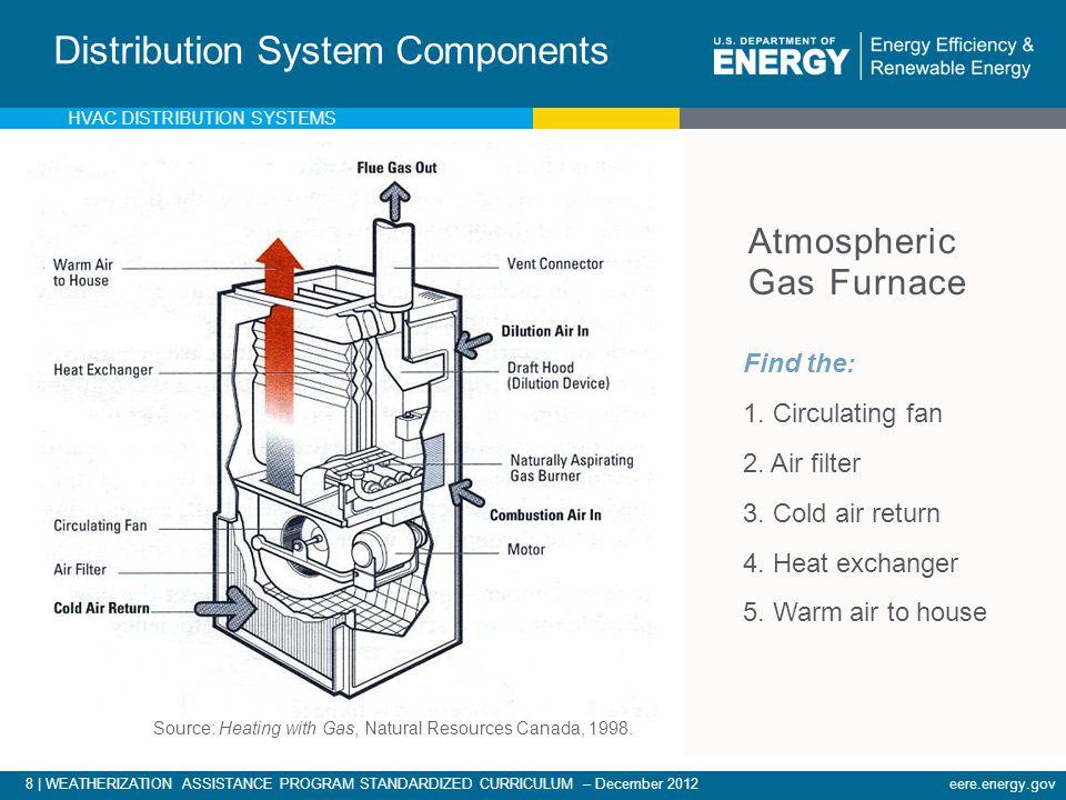 Atmospheric Gas Furnace