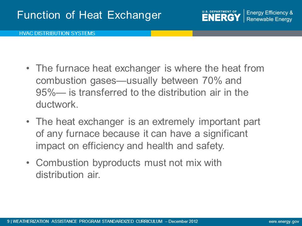 Function of Heat Exchanger