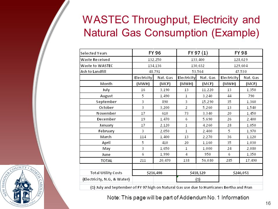 WASTEC Throughput, Electricity and Natural Gas Consumption (Example)