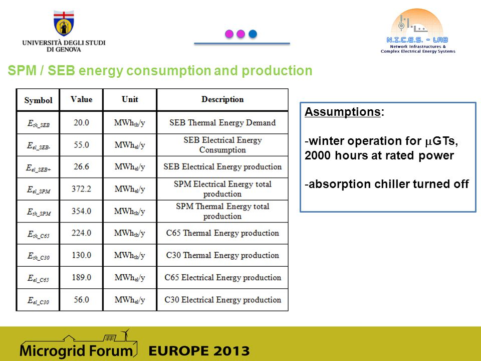 SPM / SEB energy consumption and production