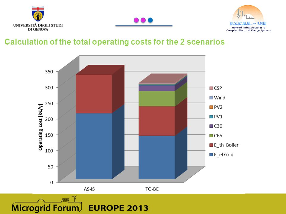 Calculation of the total operating costs for the 2 scenarios