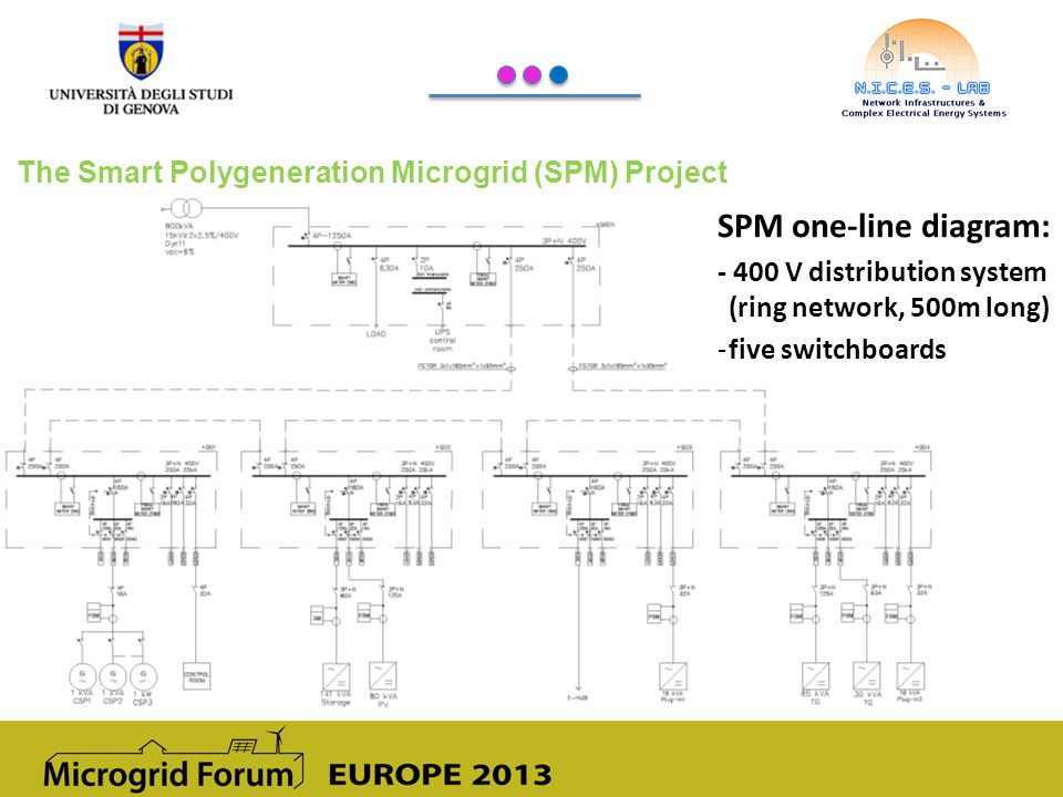SPM one-line diagram: The Smart Polygeneration Microgrid (SPM) Project