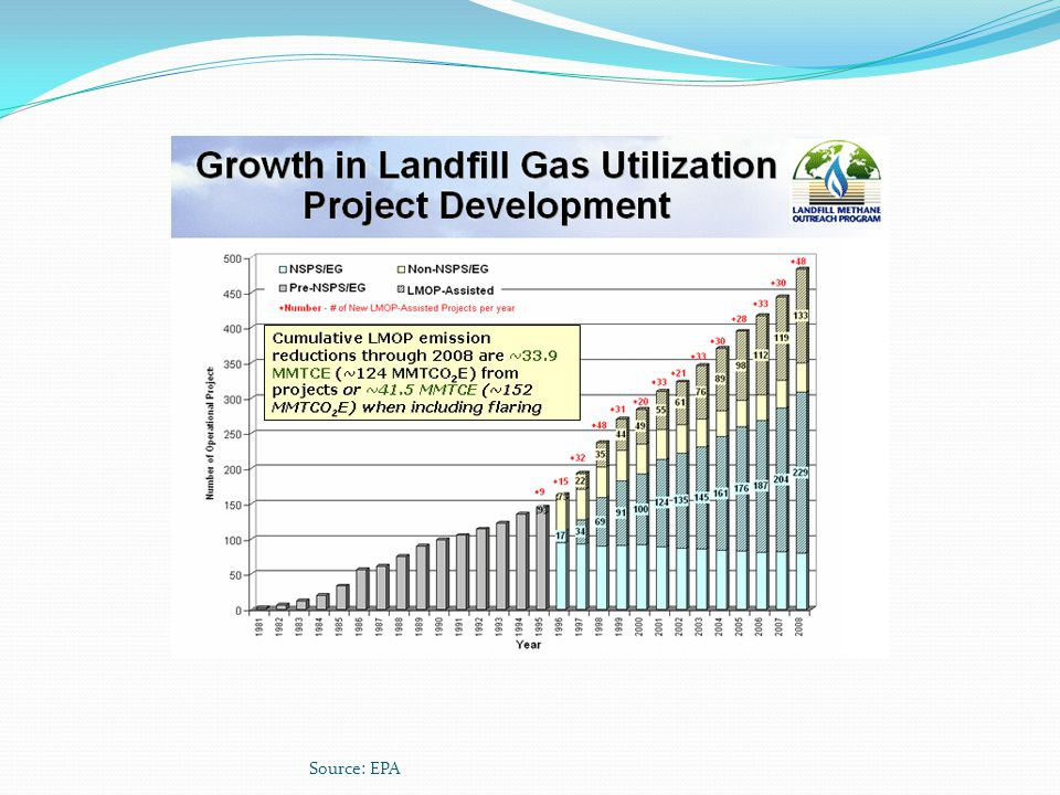 Source: http://www.epa.gov/landfill/overview.htm