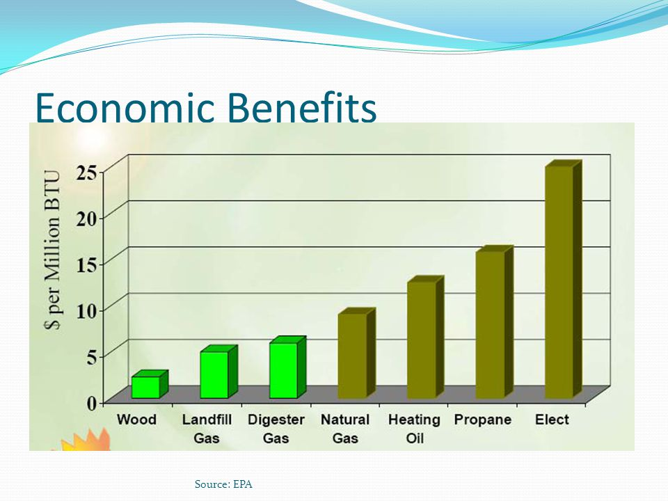 Economic Benefits Source: EPA