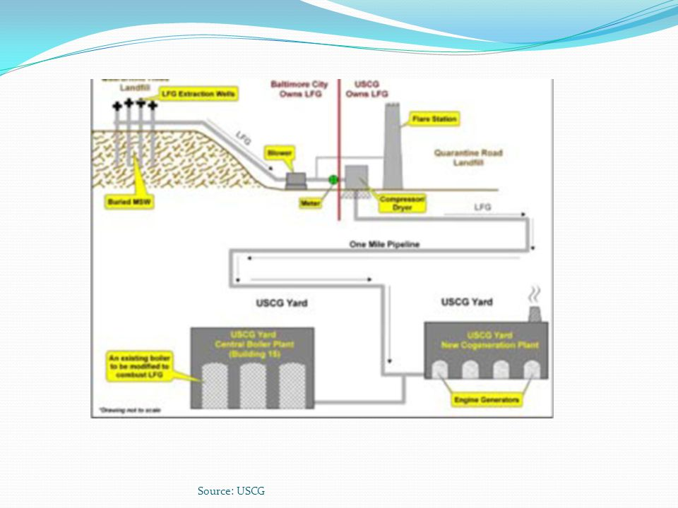 Source: www. govenergy. com/2007/pdfs/. /Eschenbach_Finance_track_S4