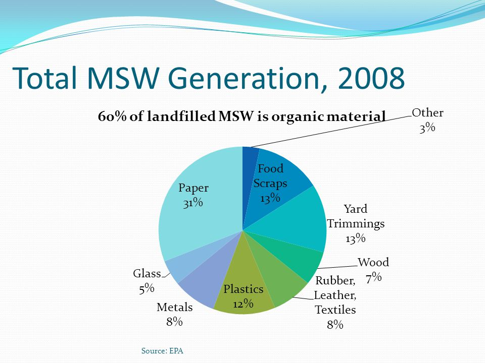 Total MSW Generation, 2008 Source: EPA
