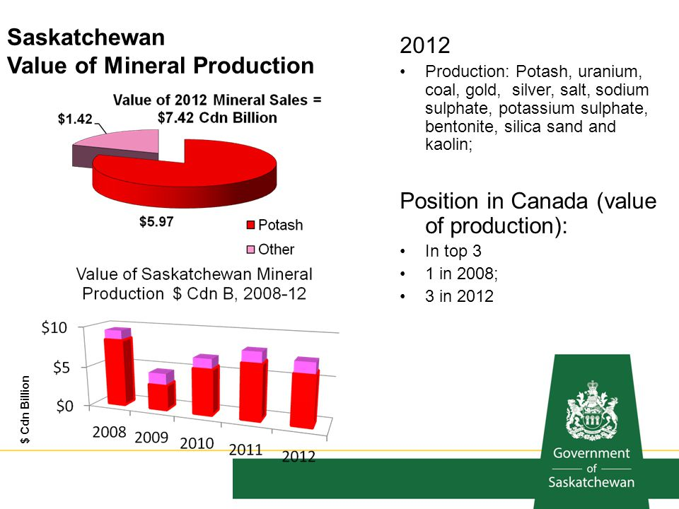 Saskatchewan Value of Mineral Production