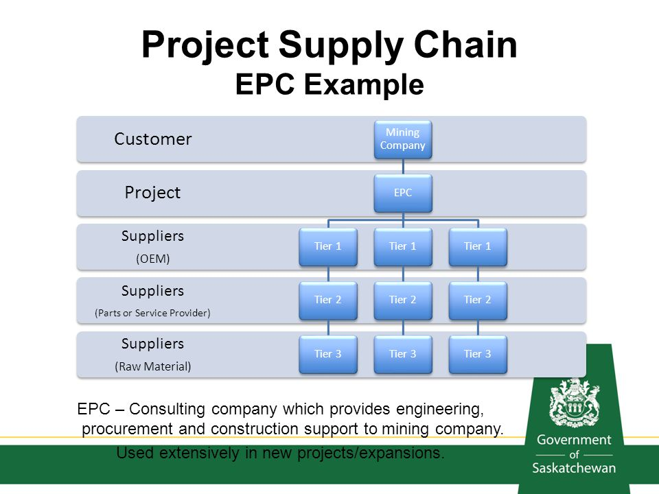 Project Supply Chain EPC Example