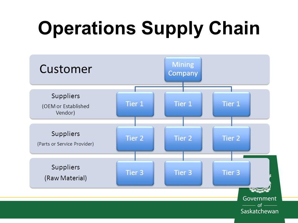 Operations Supply Chain