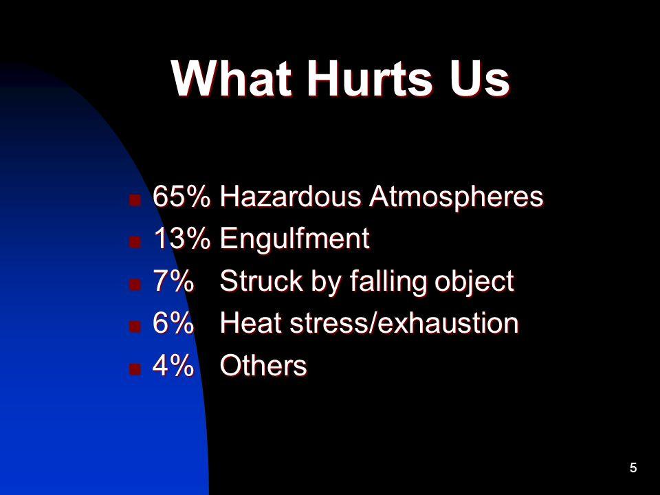 What Hurts Us 65% Hazardous Atmospheres 13% Engulfment