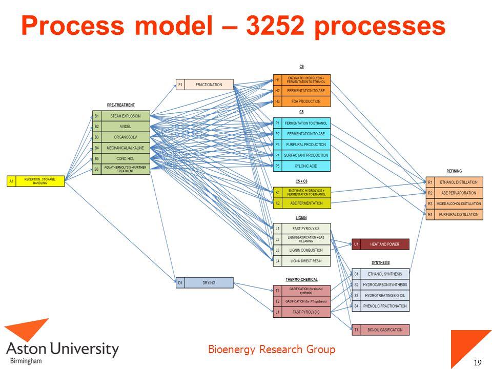 Process model – 3252 processes