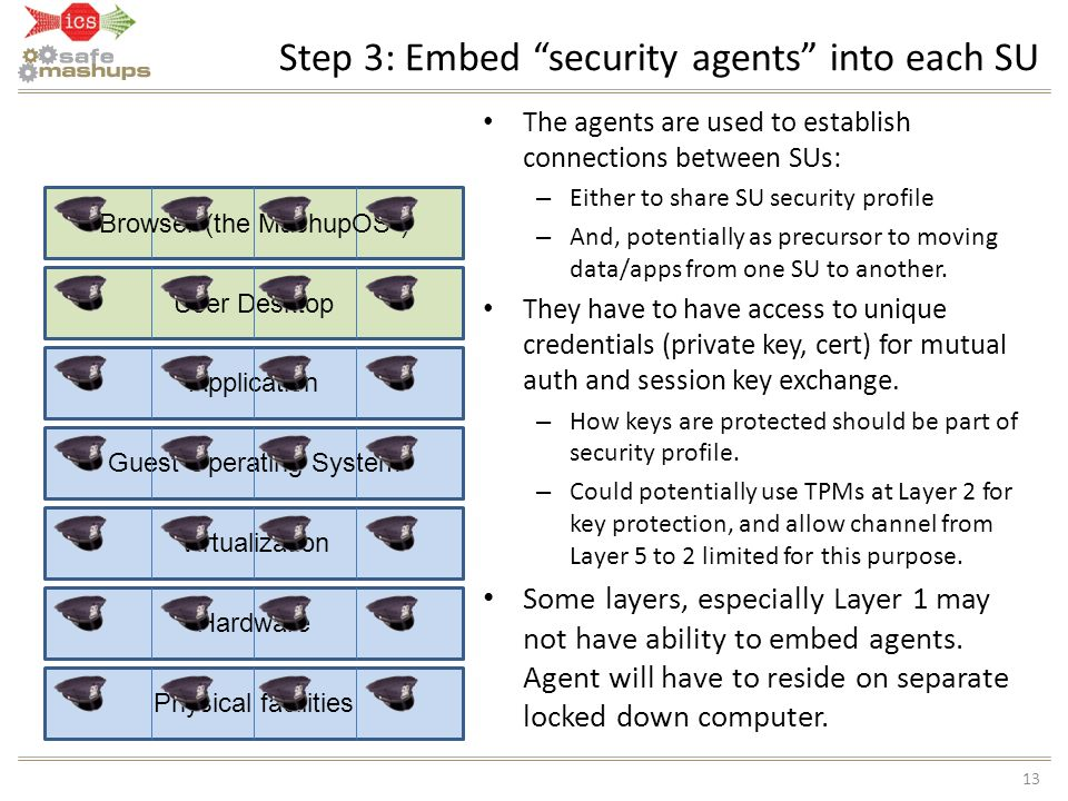 Step 3: Embed security agents into each SU