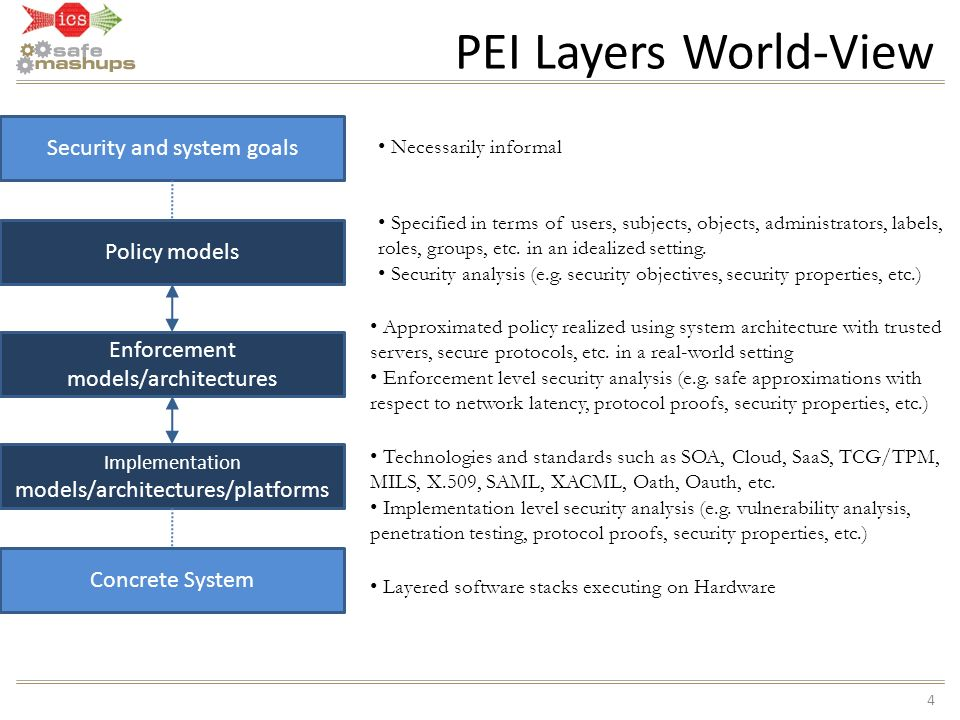 PEI Layers World-View Security and system goals Policy models