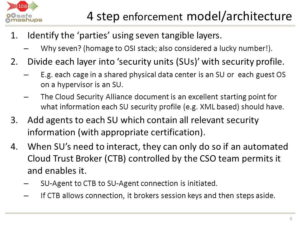 4 step enforcement model/architecture