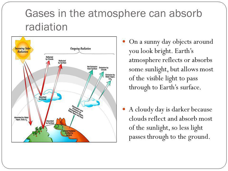 Gases in the atmosphere can absorb radiation