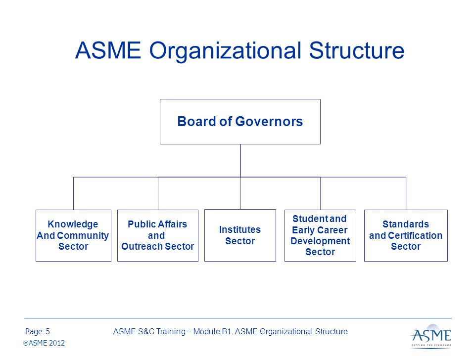 ASME S&C Training – Module B1. ASME Organizational Structure