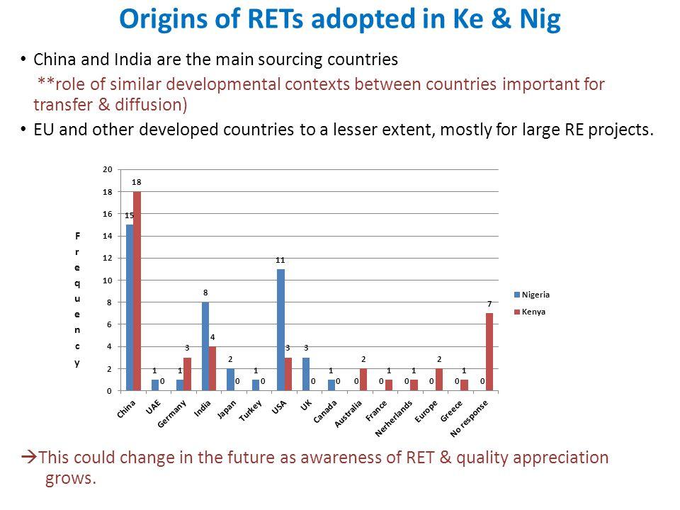 Origins of RETs adopted in Ke & Nig