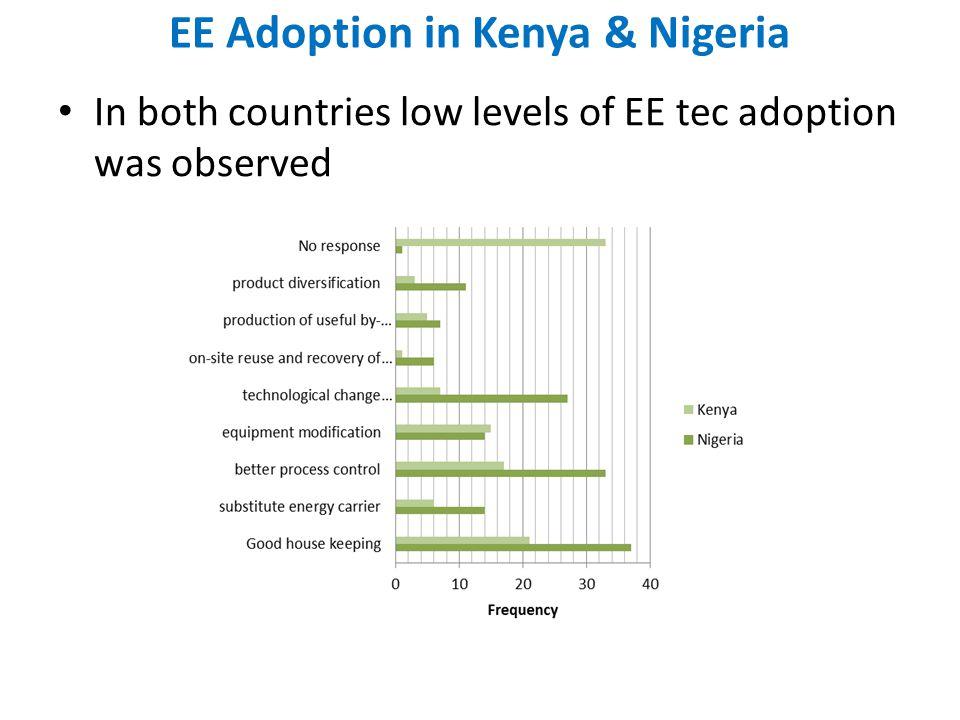 EE Adoption in Kenya & Nigeria