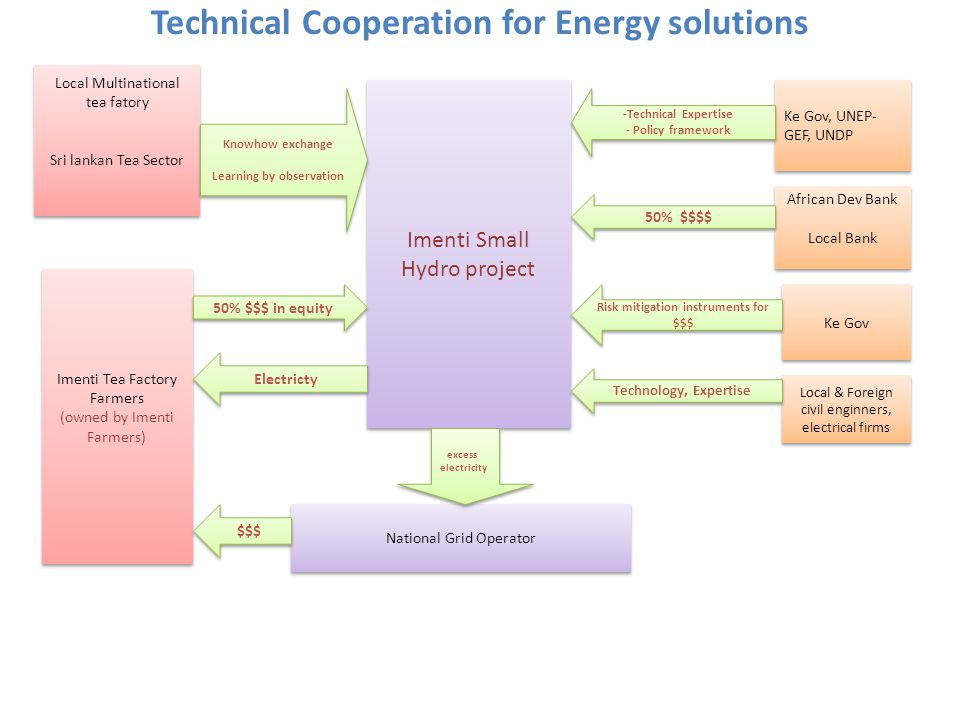 Technical Cooperation for Energy solutions