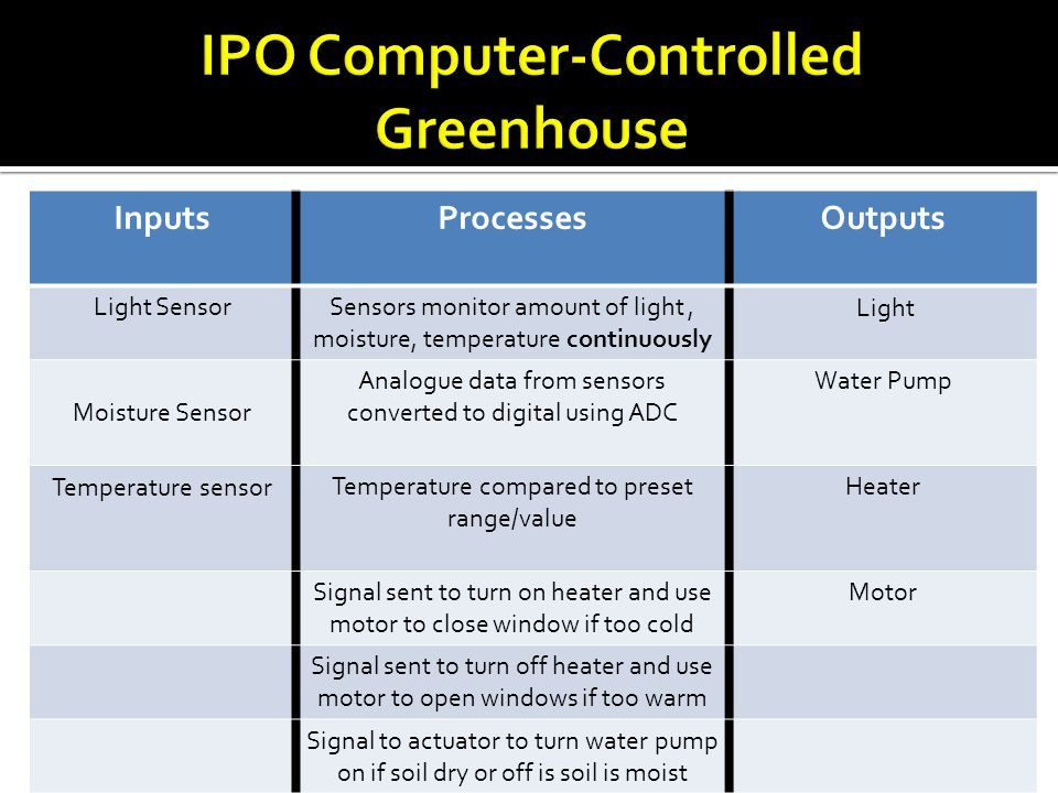 IPO Computer-Controlled Greenhouse
