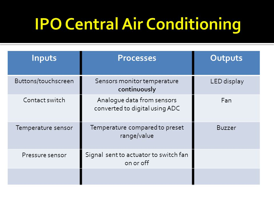 IPO Central Air Conditioning