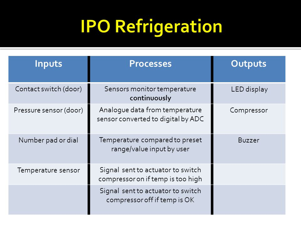 IPO Refrigeration Inputs Processes Outputs Contact switch (door)