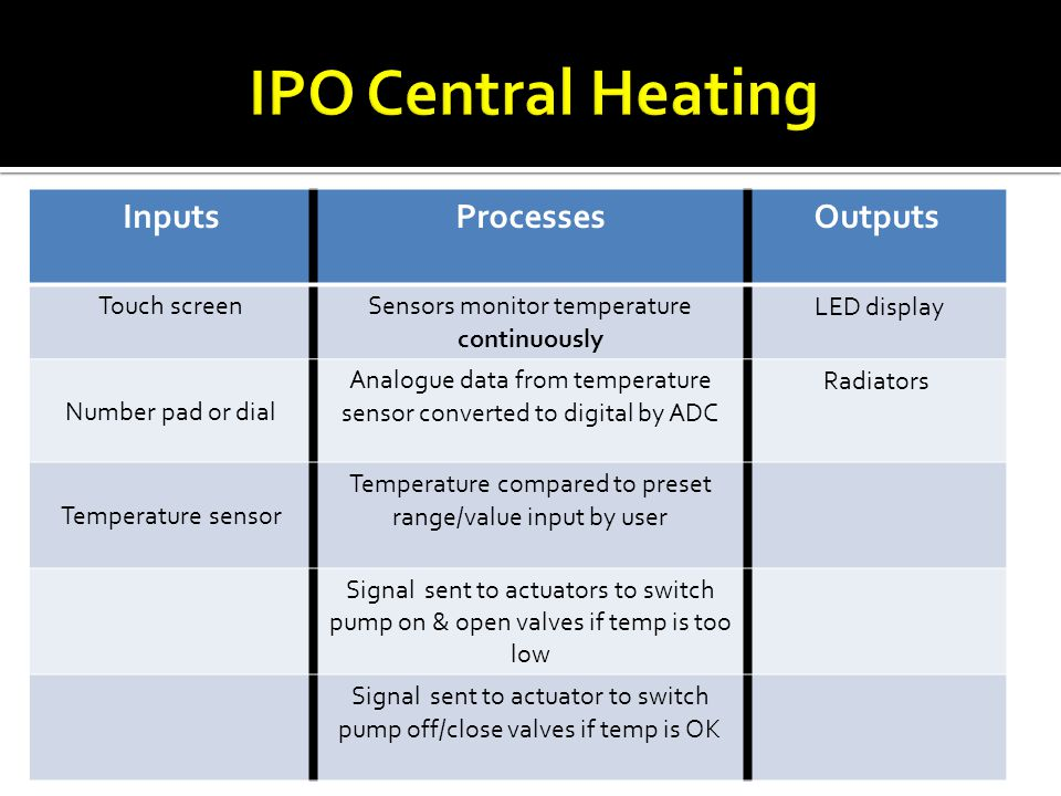IPO Central Heating Inputs Processes Outputs Touch screen