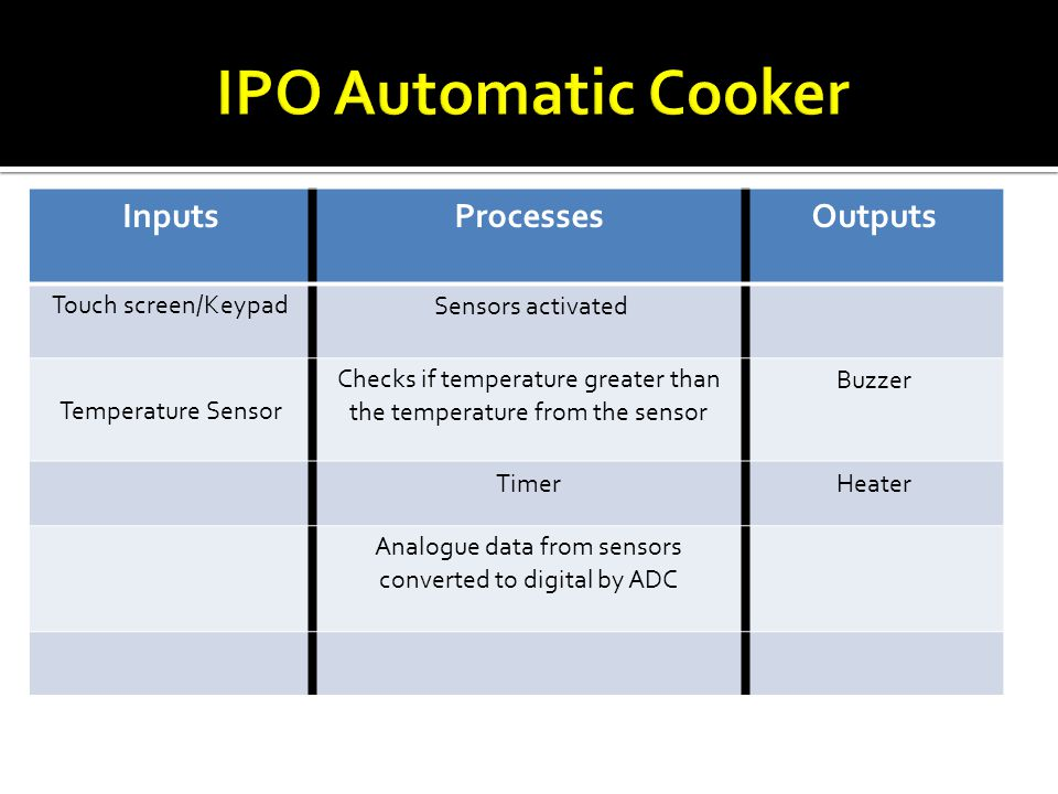 IPO Automatic Cooker Inputs Processes Outputs Touch screen/Keypad
