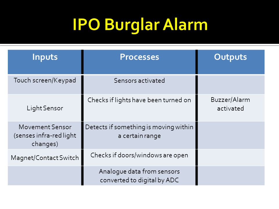 IPO Burglar Alarm Inputs Processes Outputs Touch screen/Keypad