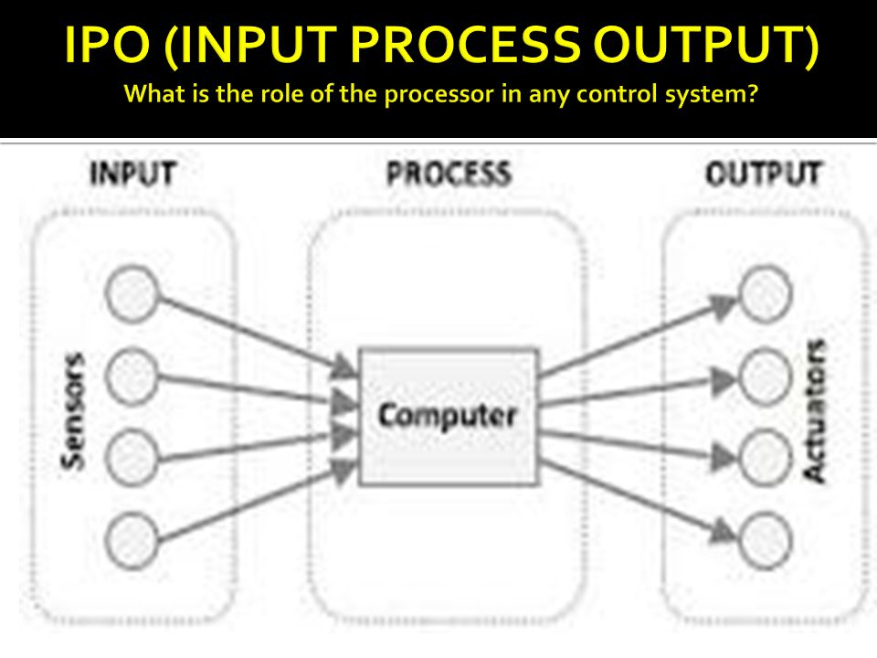 IPO (INPUT PROCESS OUTPUT) What is the role of the processor in any control system