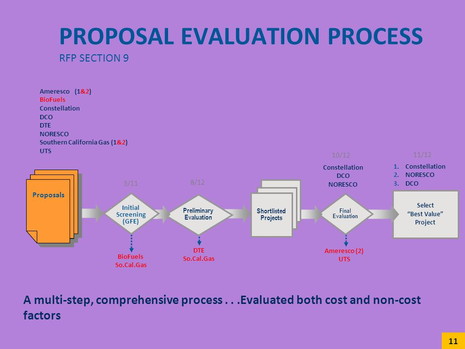 Proposal Evaluation process RFP Section 9