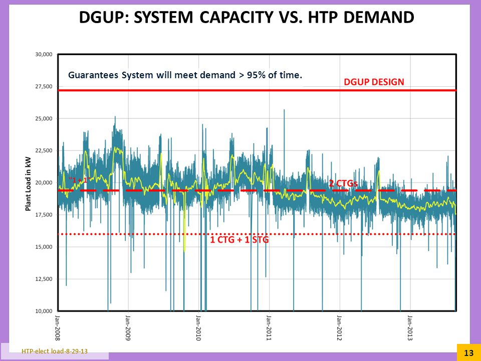 DGUP: System capacity VS. Htp Demand
