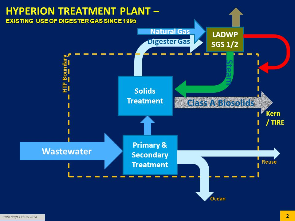 Hyperion Treatment Plant – Existing Use of Digester Gas since 1995