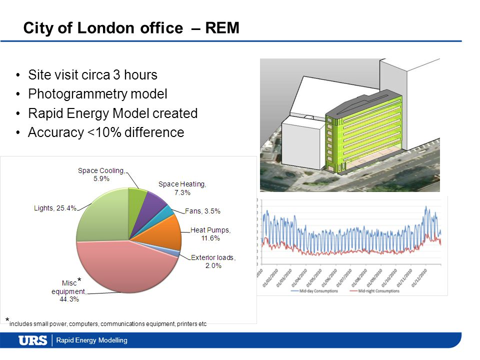 City of London office – REM