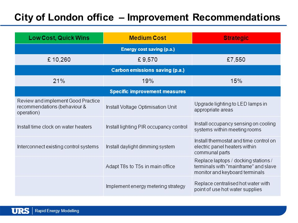 City of London office – Improvement Recommendations
