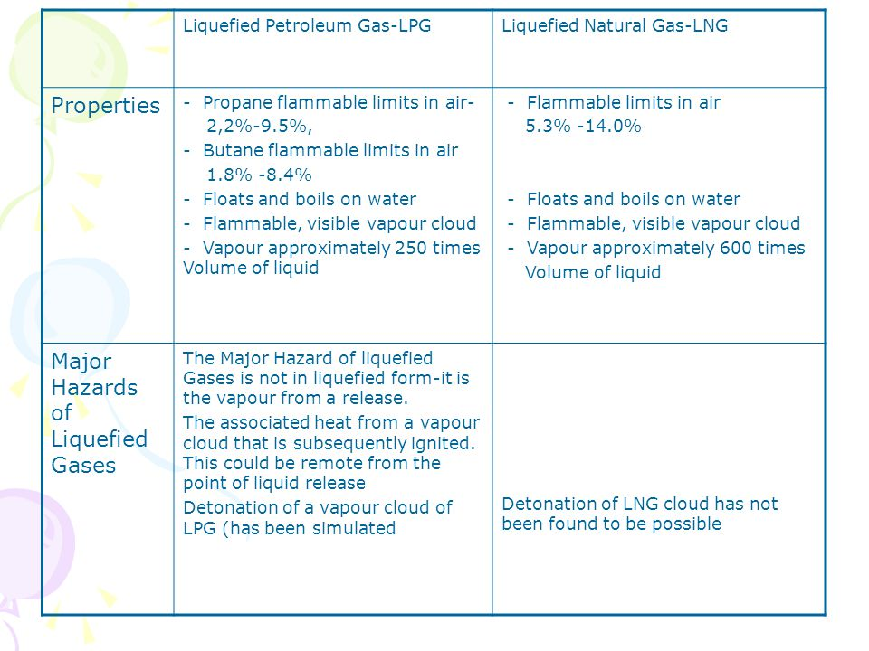 Major Hazards of Liquefied Gases
