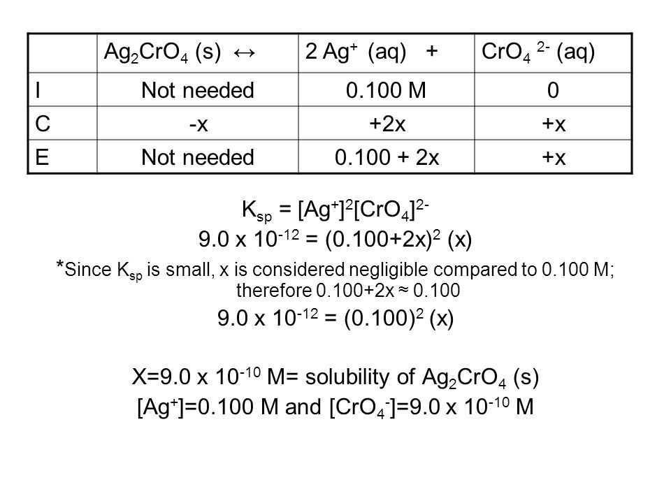X=9.0 x 10-10 M= solubility of Ag2CrO4 (s)