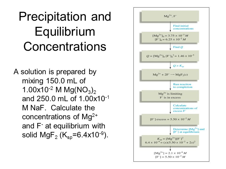 Precipitation and Equilibrium Concentrations