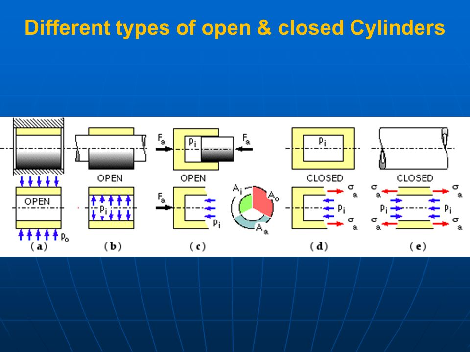 Different types of open & closed Cylinders