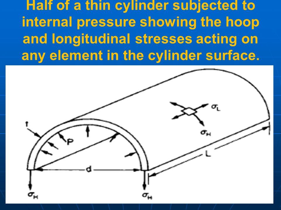 Half of a thin cylinder subjected to internal pressure showing the hoop and longitudinal stresses acting on any element in the cylinder surface.