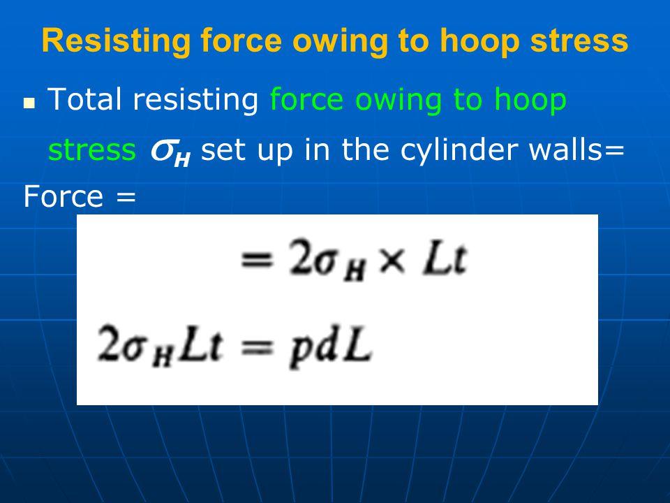Resisting force owing to hoop stress