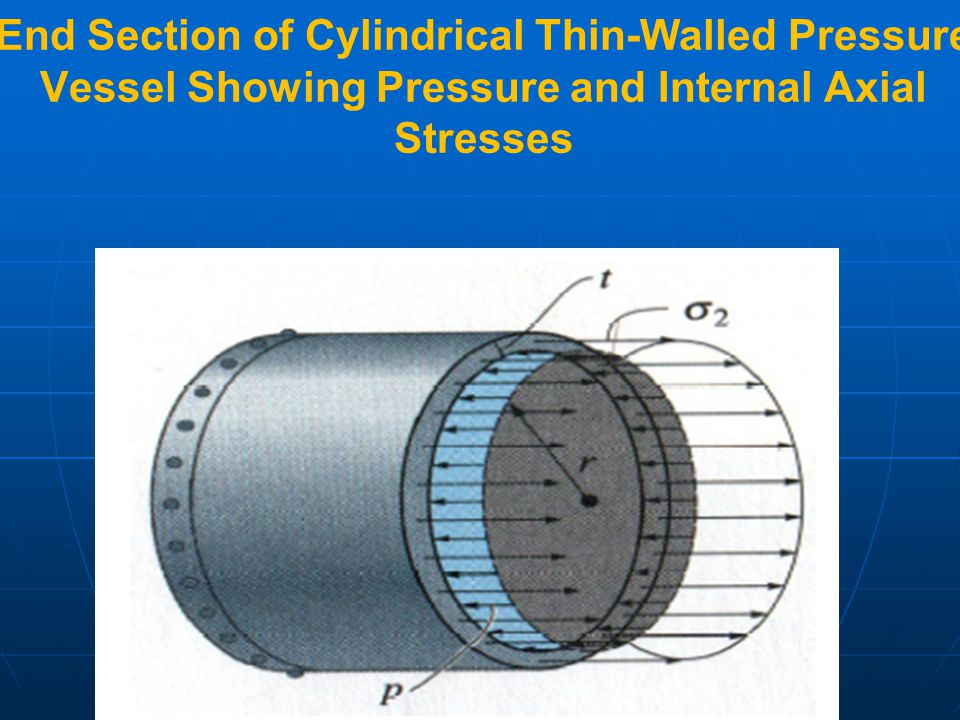 End Section of Cylindrical Thin-Walled Pressure Vessel Showing Pressure and Internal Axial Stresses