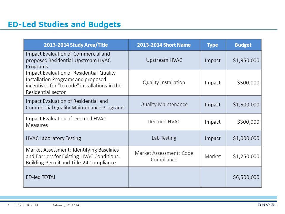 ED-Led Studies and Budgets